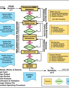 Process flowchart samaras fda design controls diagram quality also rh assoc