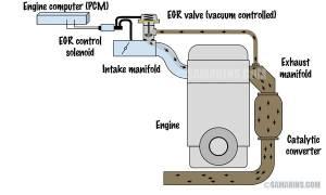 OBD II code P0401 Exhaust EGR Flow Insufficient, Part 2