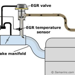 Toyota Rav4 Exhaust System Diagram Wiring Landcruiser 79 Series How Gas Recirculation Egr Works With Temperature Sensor