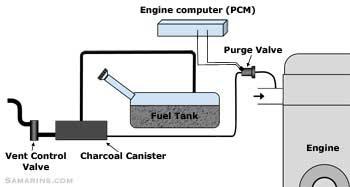 2006 chevy colorado wiring diagram 70 volt speaker volume control purge valve, how it works, symptoms, problems, testing