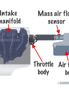 Engine air induction system diagram also vacuum leaks problems symptoms repairs rh samarins