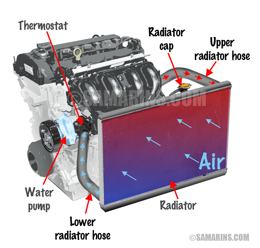 2000 ford explorer radiator diagram raspberry pi 2 wiring 1998 hoses schematic thermostat how it works symptoms problems testing focus