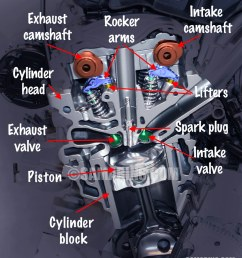 see the illustration of dohc engine components  [ 900 x 1041 Pixel ]