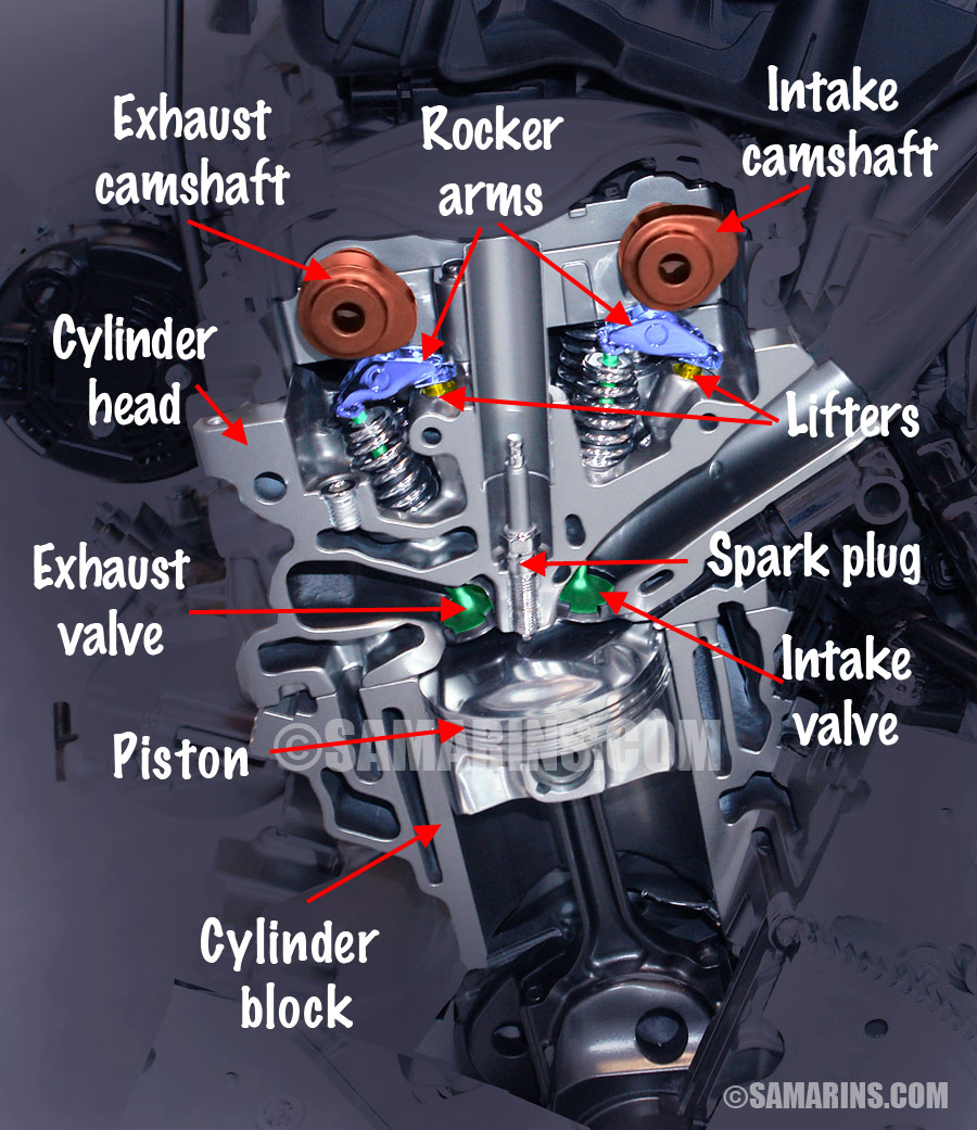 medium resolution of see the illustration of dohc engine components