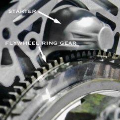Car Starter Motor Wiring Diagram 99 Jeep Cherokee Sport Radio Motor, Starting System: How It Works, Problems, Testing