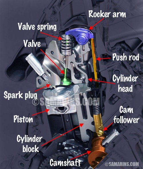 small resolution of see the illustrations of ohv engine components