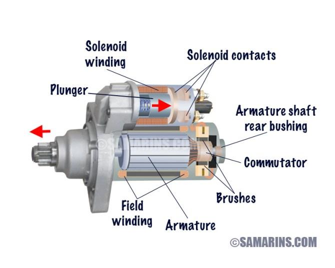 starter motor starting system how it works problems testing