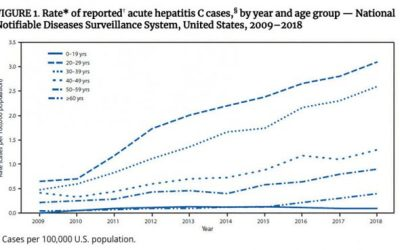 Beyond Baby Boomers: Hepatitis C Now Heavily Impacting Multiple Generations