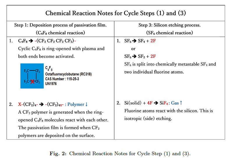Fig. 2 ChemicalReactionNotes.png