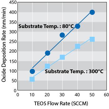 Low temperature deposition
