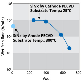 Wet Etch Rate of SiN by Cathode PECVD