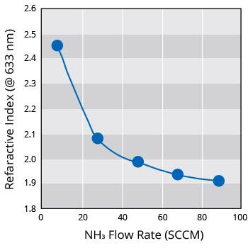 Refractive Index Control of SiN Film