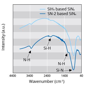 SiN Film Deposition Using Liquid Source