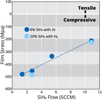 Stress Control of SiH4-SiO2