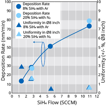 Uniformity and Deposition Rate of SiH4-SiO2