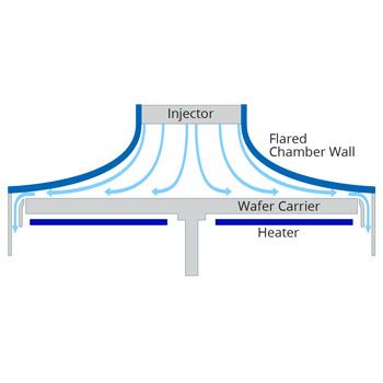 Unique Chamber Wall Design