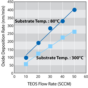 SiO2 deposition rate of low temperature PECVD process