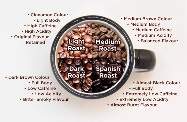 Image Result For Does Dark Roast Coffee Have More Caffeine Than Light Roast  ...
