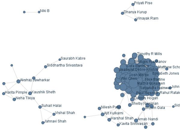 Sameer Halai's Facebook Visualization at Many Eyes