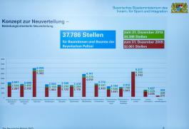 Herrmann Stellenverteilungskonzept Polizei (5)