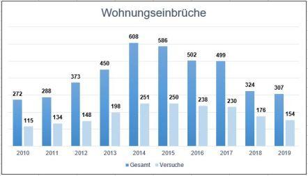 WED Statistik