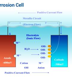 corrosion control engineering and installation servicescathodic corrosion cell explained [ 1152 x 825 Pixel ]
