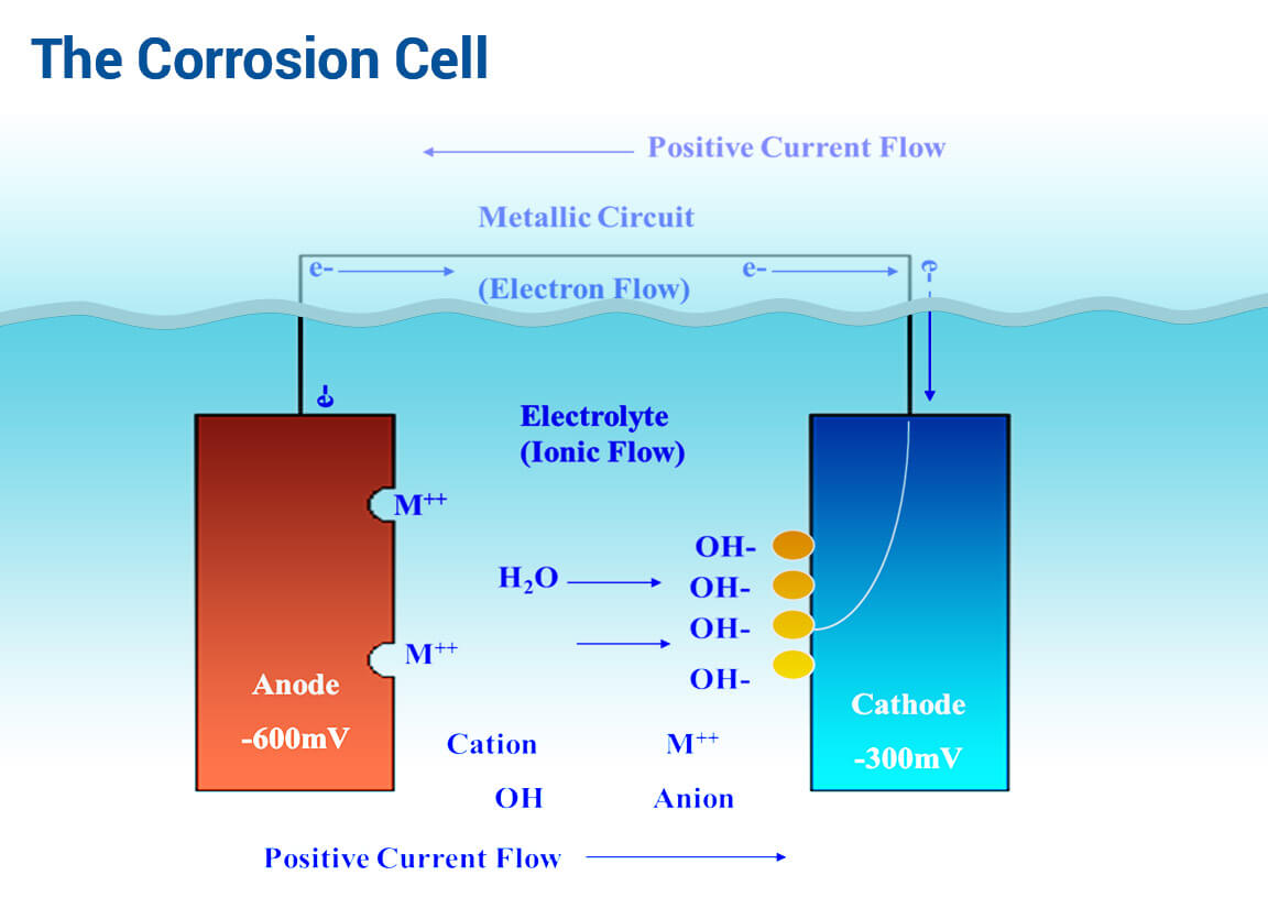 hight resolution of corrosion control engineering and installation servicescathodic corrosion cell explained