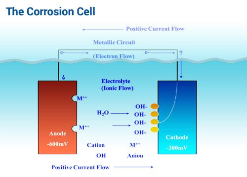 small resolution of corrosion control engineering and installation servicescathodic corrosion cell explained