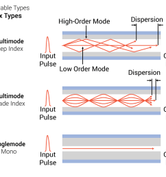 fiber optic cable types signal indexing  [ 1650 x 1177 Pixel ]