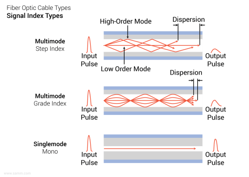 small resolution of fiber optic cable types signal indexing