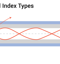 fiber optic cable types signal indexing [ 1650 x 482 Pixel ]