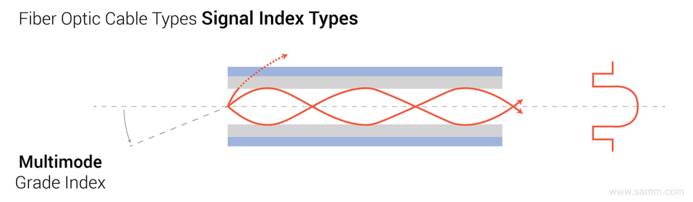 medium resolution of fiber optic cable types signal indexing
