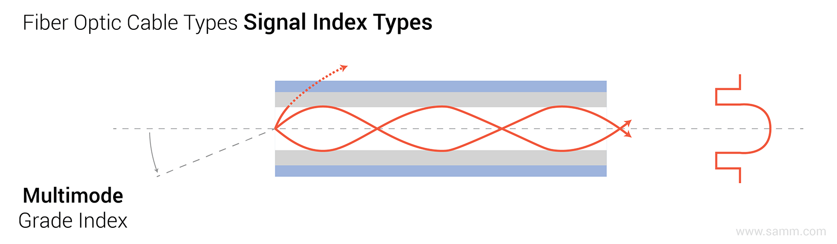 hight resolution of fiber optic cable types signal indexing