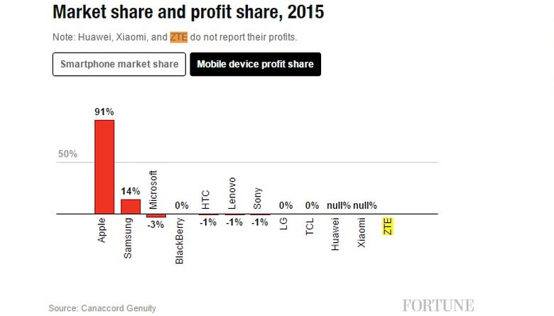 Samsung Mobile managed 14% smartphone profits in 2015