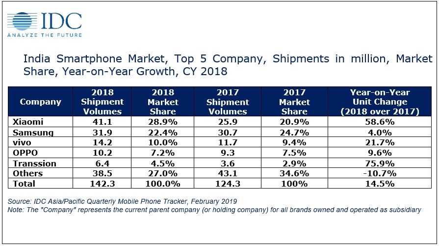 IDC places Samsung at a distant second in the Indian smartphone market - SamMobile