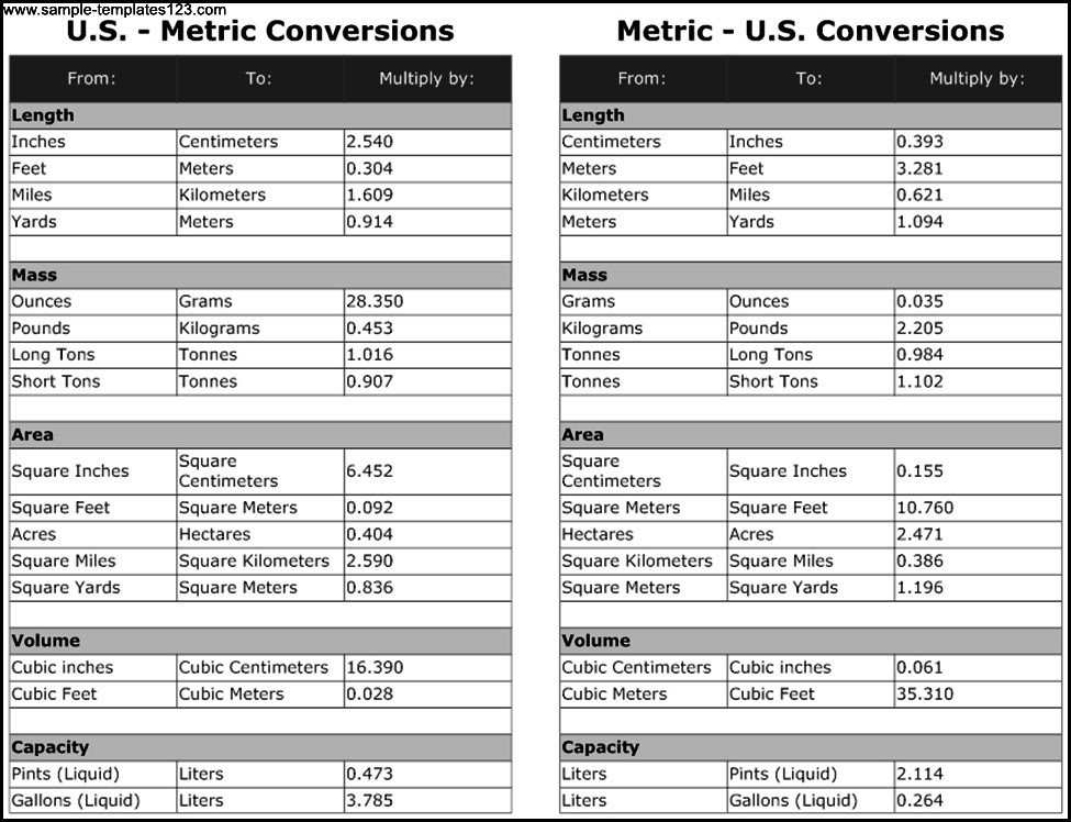 US-Metric Conversion Chart Template - Sample Templates - Sample Templates