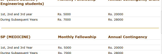 KVPY monthly fellowship - KVPY Question Papers with Answer Key