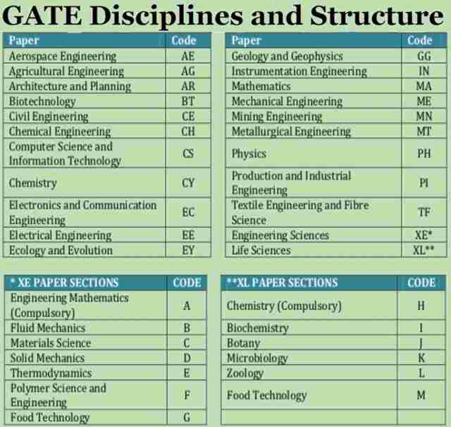 GATE Disciplines and Structure - GATE Reference Books