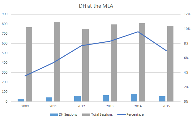 DH Sessions at the MLA (2009-2015)