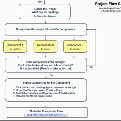Flow Diagram Tool Open Source Xmtd Temperature Controller Wiring 10 Company Project Plan Sampletemplatess
