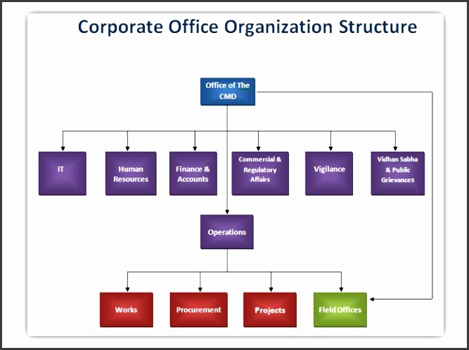 6 Corporate Organizational Chart SampleTemplatess