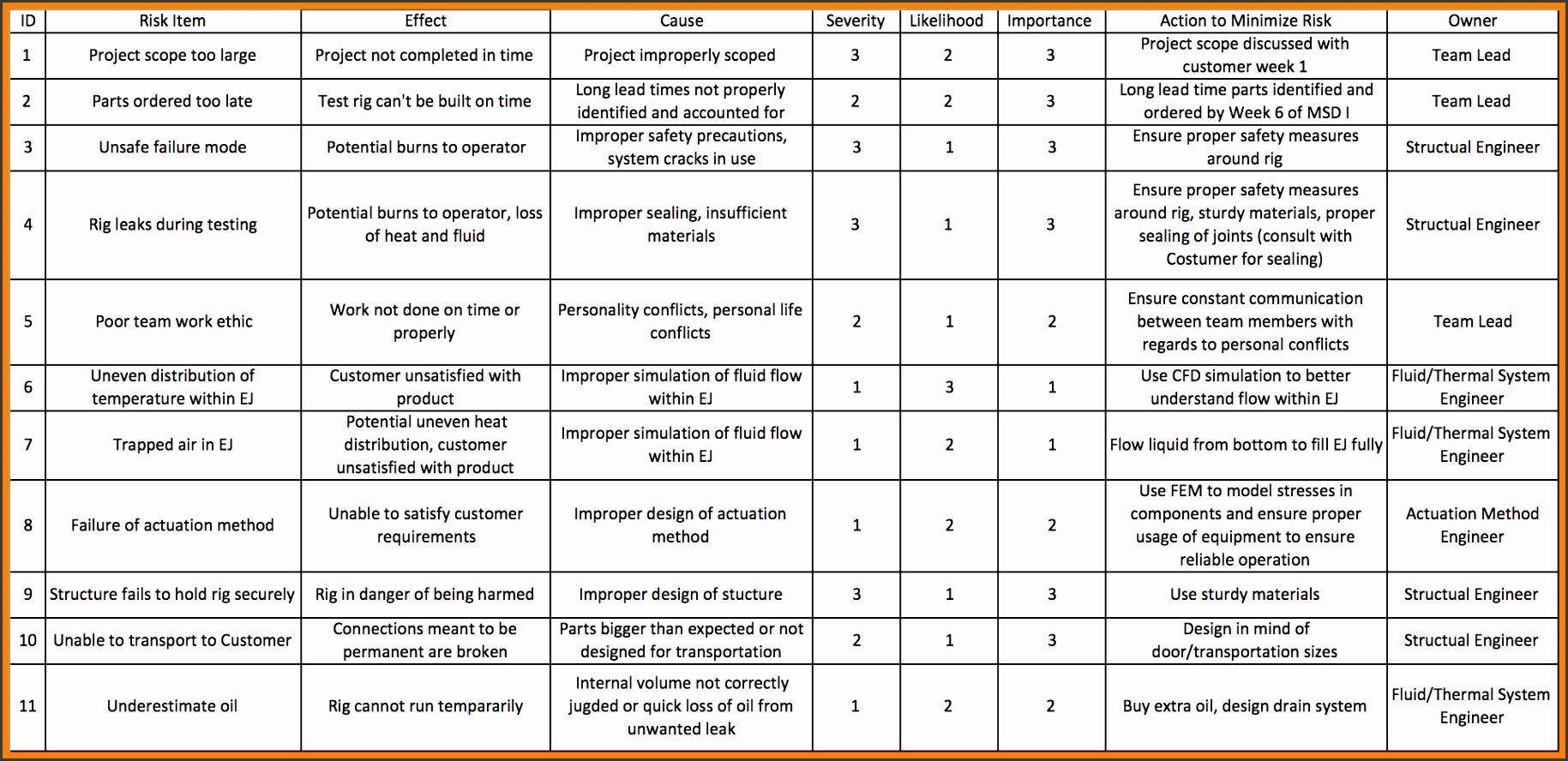7 Risk Assessment Example Pdf