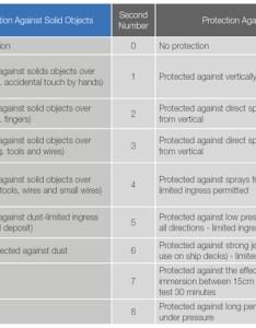 Ip rating table also ingress protection sams fabrications rh samsfabrications