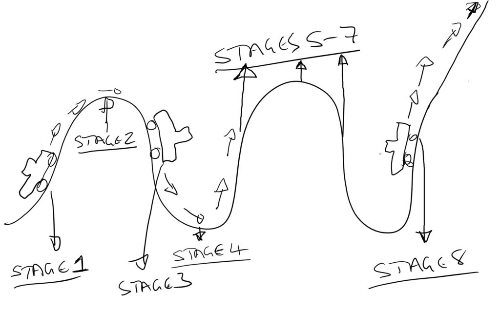 The Law Firm Marketing Roller Coaster For Solicitors.