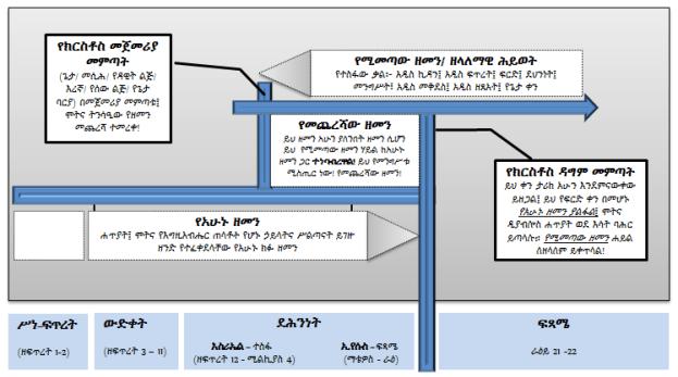 Chart-Eschatology