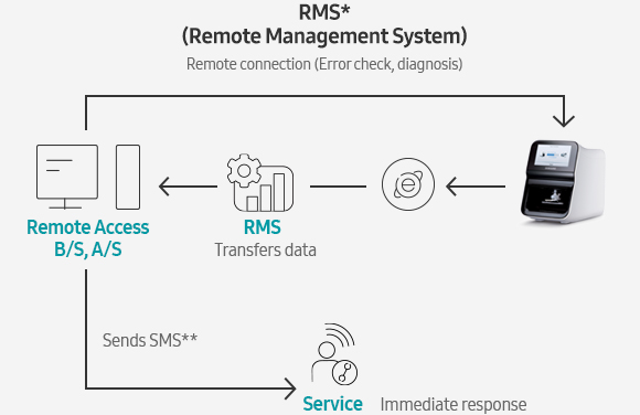 RMS* (Remote Management System) Remote connection (Error