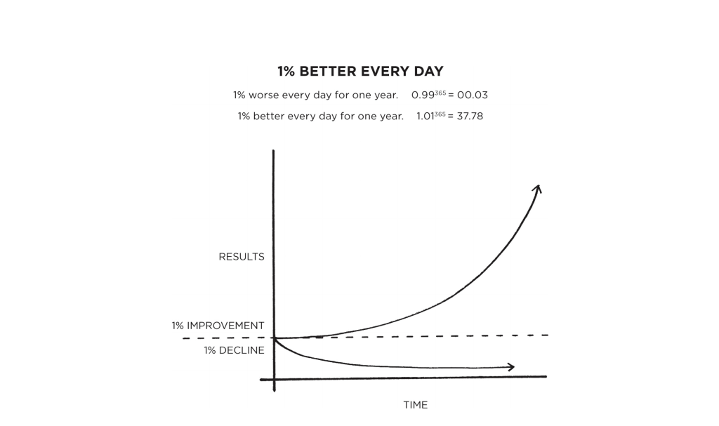 1% Better Every Day