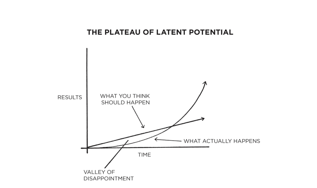 The Plateau of Latent Potential