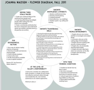 Here is an excellent example of a career flower from a blog called Quantified Self.  Doing the flower is great even if you are not switching careers because it helps you clarify where and how you want to be.  Take time to smell the flowers.