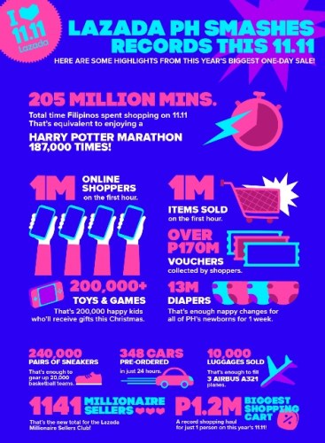 Lazada 11 by the Numbers